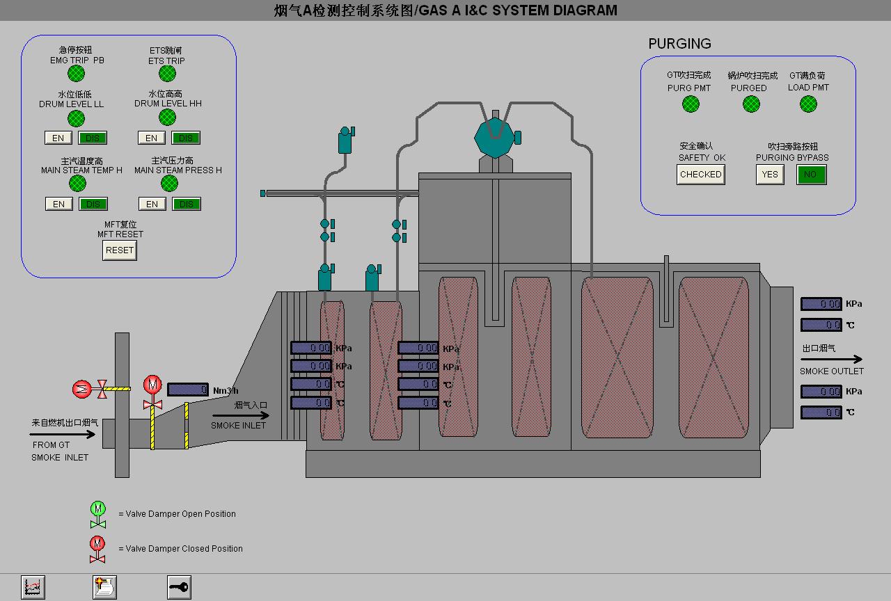 主汽温度控制系统:主汽温度控制器采用传统的串级