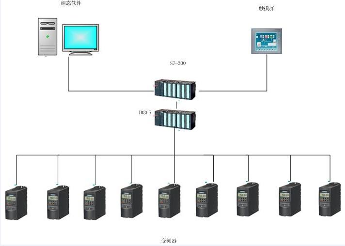 西门子S7-300项目