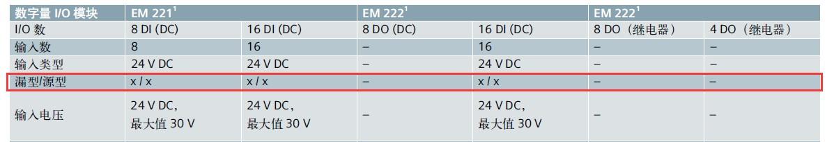 西门子PLC与NPN和PNP接线说明